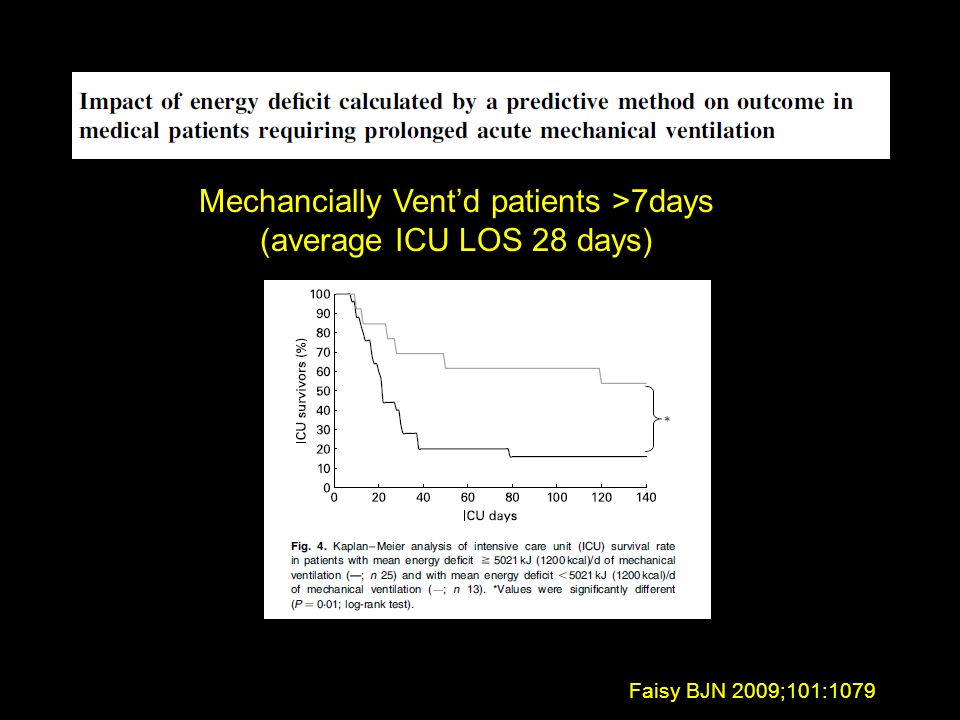 Mechancially Vent'd patients >7days (average ICU LOS 28 days)