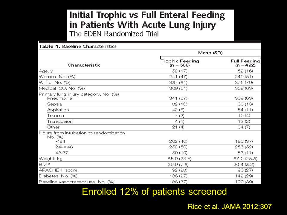 Enrolled 12% of patients screened