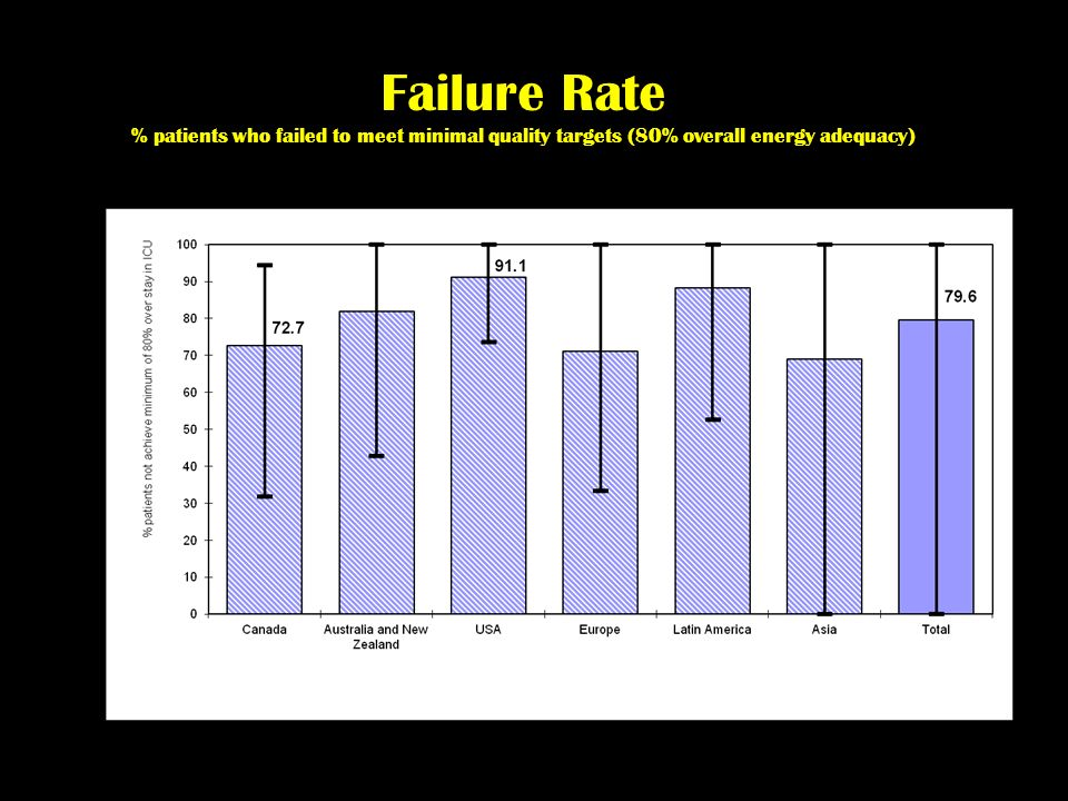 Failure Rate % patients who failed to meet minimal quality targets (80% overall energy adequacy)