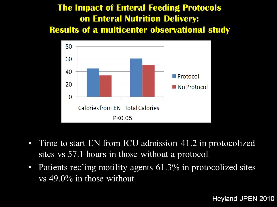 The Impact of Enteral Feeding Protocols on Enteral Nutrition Delivery: Results of a multicenter observational study