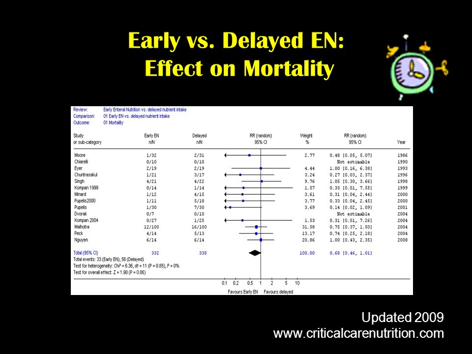 Early vs. Delayed EN: Effect on Mortality