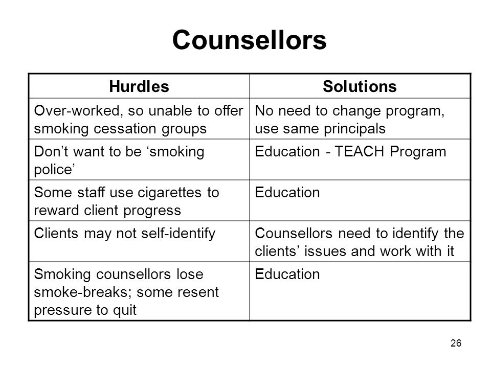Counsellors Hurdles Solutions