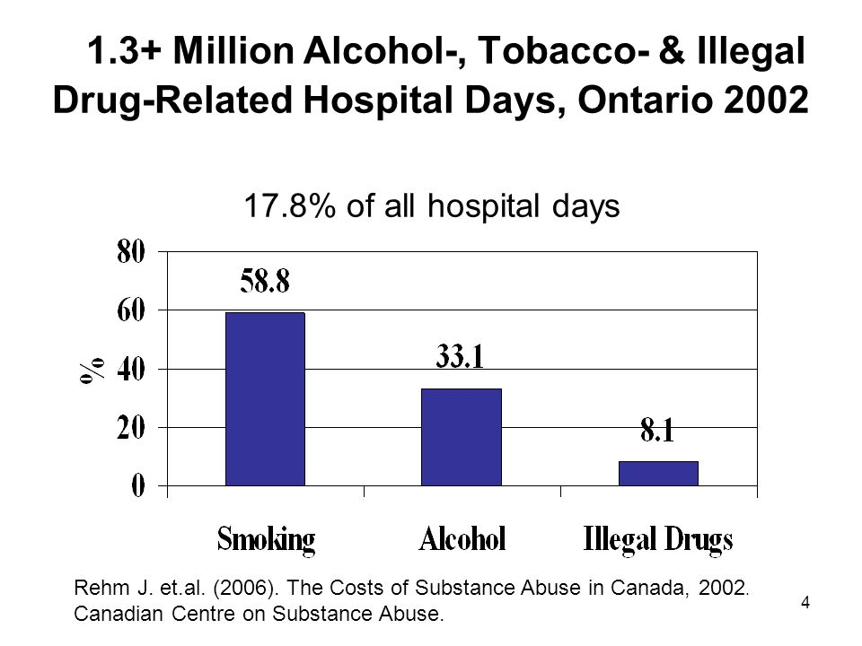 1.3+ Million Alcohol-, Tobacco- & Illegal Drug-Related Hospital Days, Ontario % of all hospital days