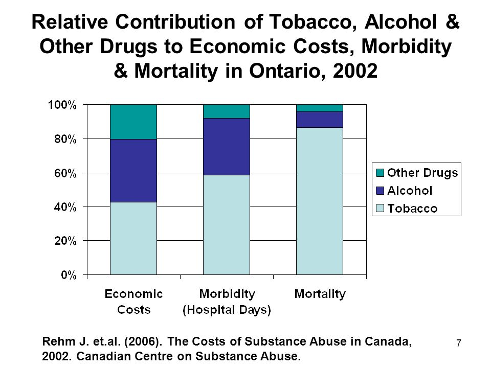 Relative Contribution of Tobacco, Alcohol & Other Drugs to Economic Costs, Morbidity & Mortality in Ontario, 2002