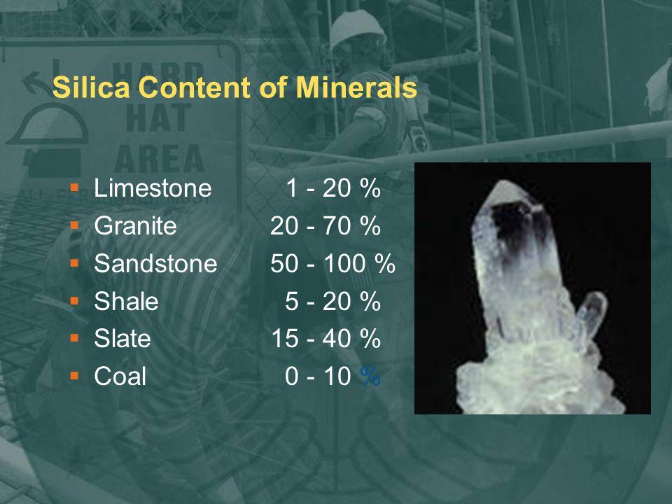 Silica Content of Minerals