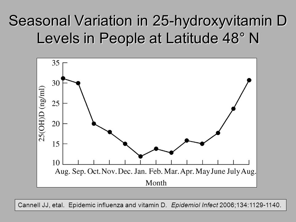 Seasonal Variation in 25-hydroxyvitamin D Levels in People at Latitude 48° N
