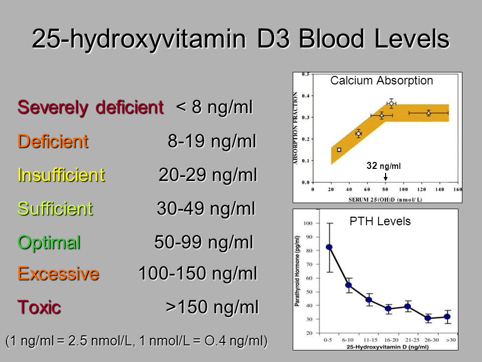 25-hydroxyvitamin D3 Blood Levels
