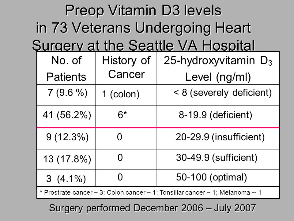 Preop Vitamin D3 levels in 73 Veterans Undergoing Heart Surgery at the Seattle VA Hospital