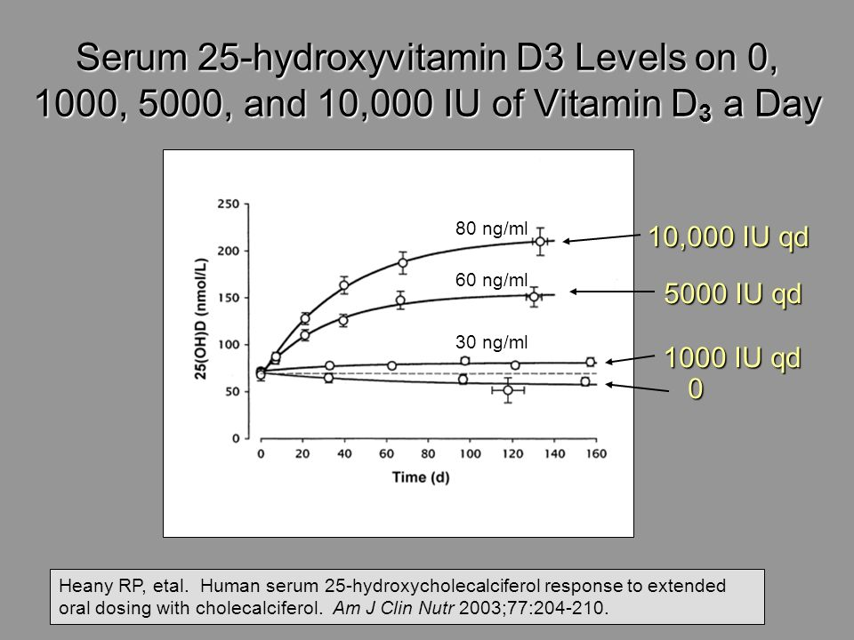 Serum 25-hydroxyvitamin D3 Levels on 0, 1000, 5000, and 10,000 IU of Vitamin D3 a Day