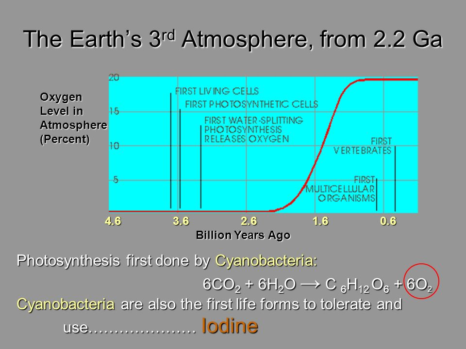 The Earth's 3rd Atmosphere, from 2.2 Ga
