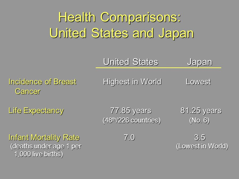 Health Comparisons: United States and Japan