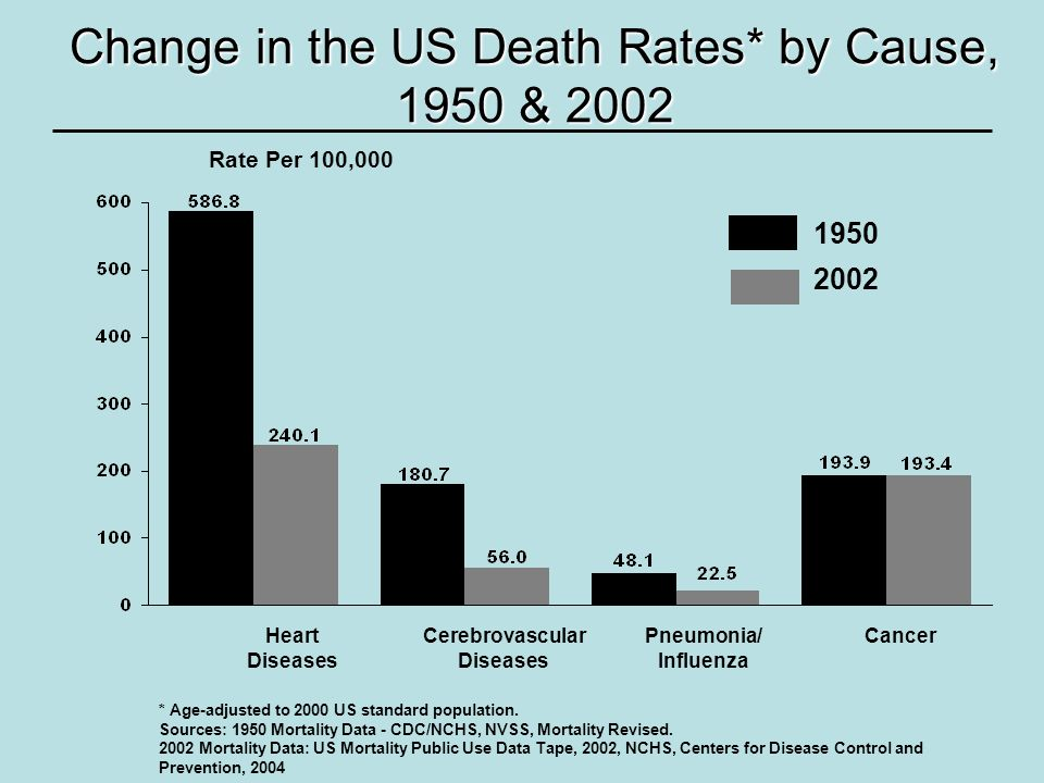 Change in the US Death Rates* by Cause, 1950 & 2002