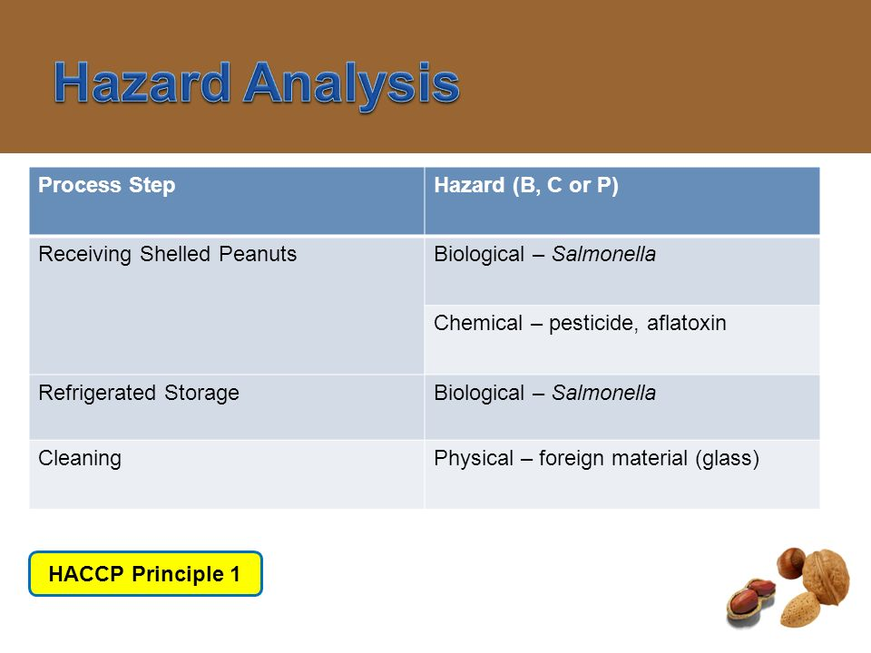 Hazard Analysis Process Step Hazard (B, C or P)