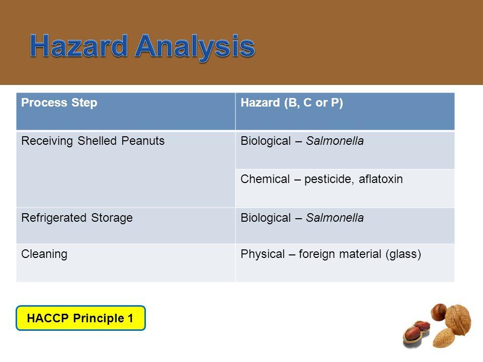 Hazard Analysis Process Step Hazard (B, C or P)