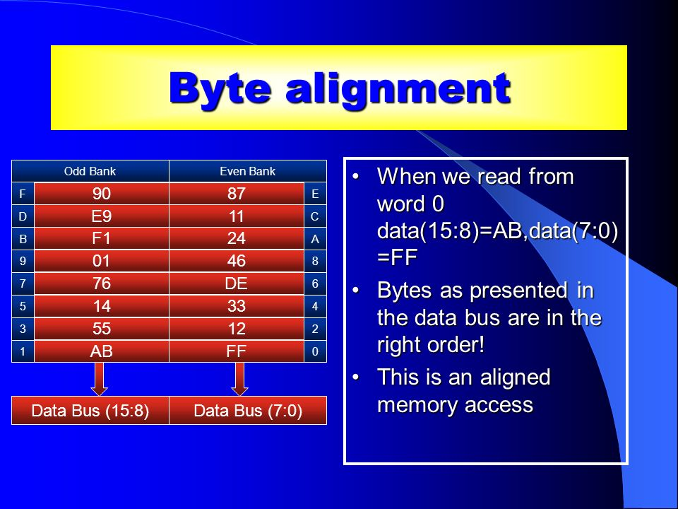 Byte alignment When we read from word 0 data(15:8)=AB,data(7:0)=FF