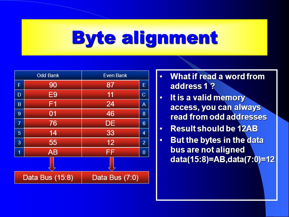 Byte alignment What if read a word from address 1