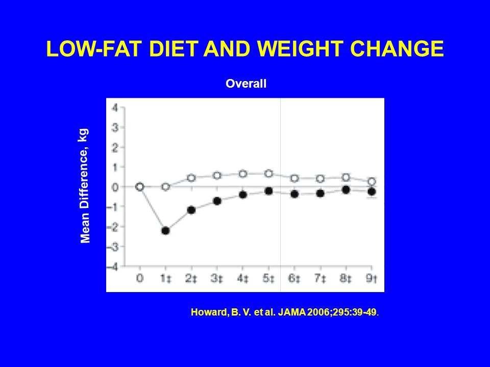LOW-FAT DIET AND WEIGHT CHANGE