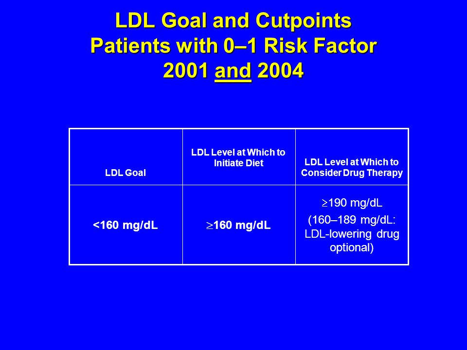 LDL Goal and Cutpoints Patients with 0–1 Risk Factor 2001 and 2004