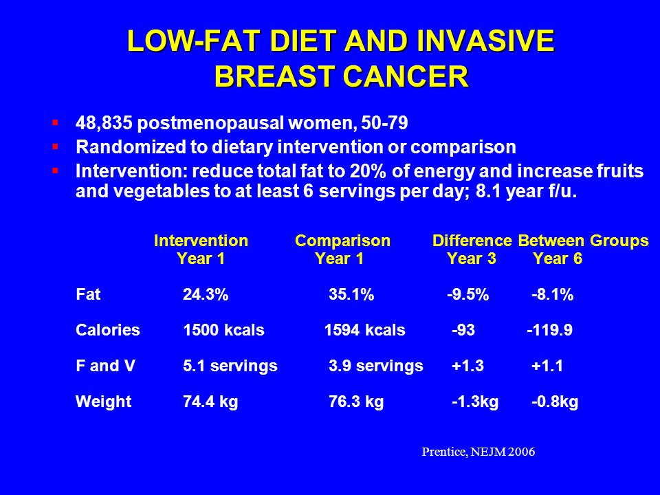 LOW-FAT DIET AND INVASIVE BREAST CANCER