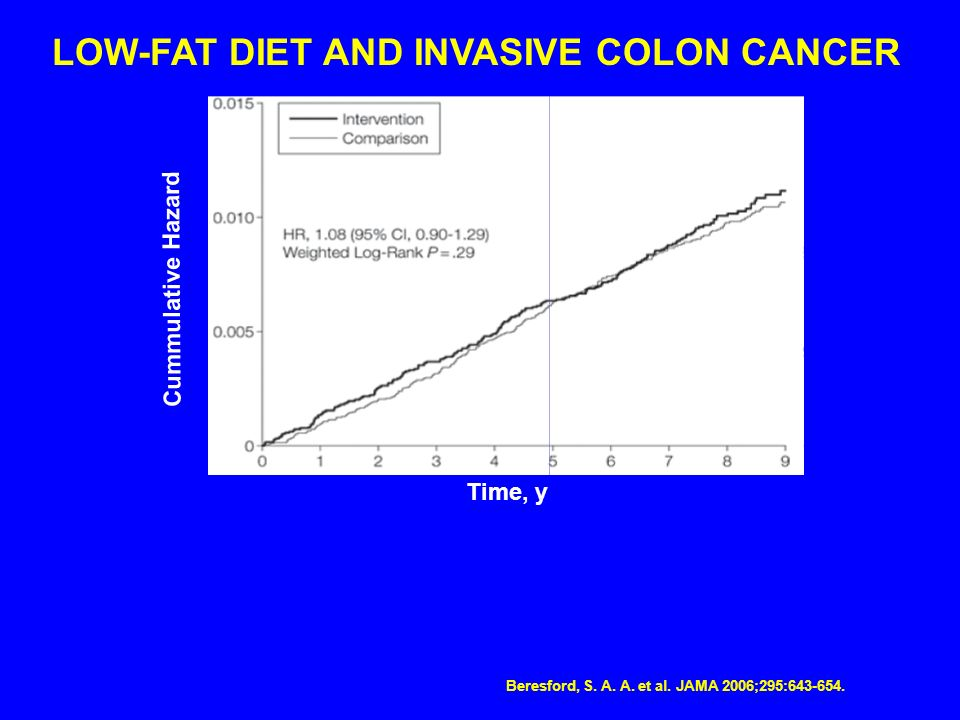 LOW-FAT DIET AND INVASIVE COLON CANCER