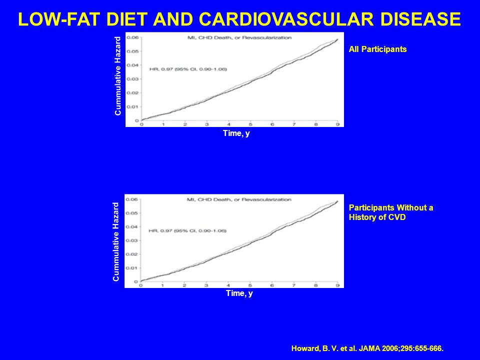 LOW-FAT DIET AND CARDIOVASCULAR DISEASE