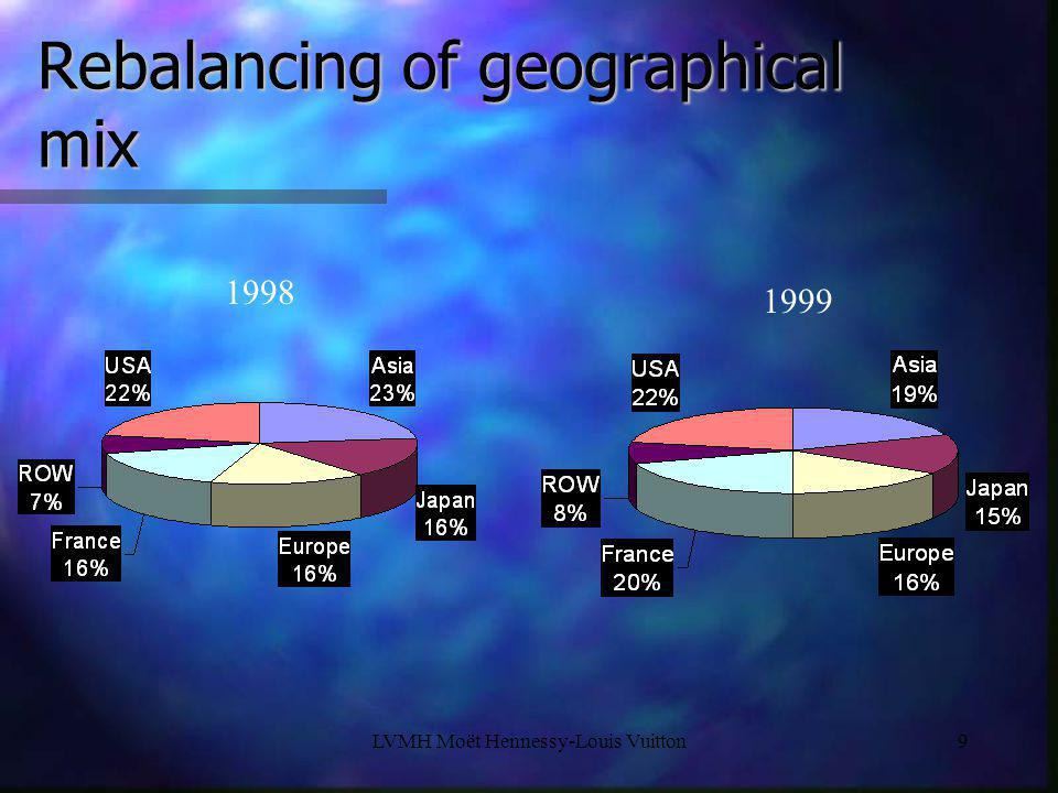 Rebalancing of geographical mix