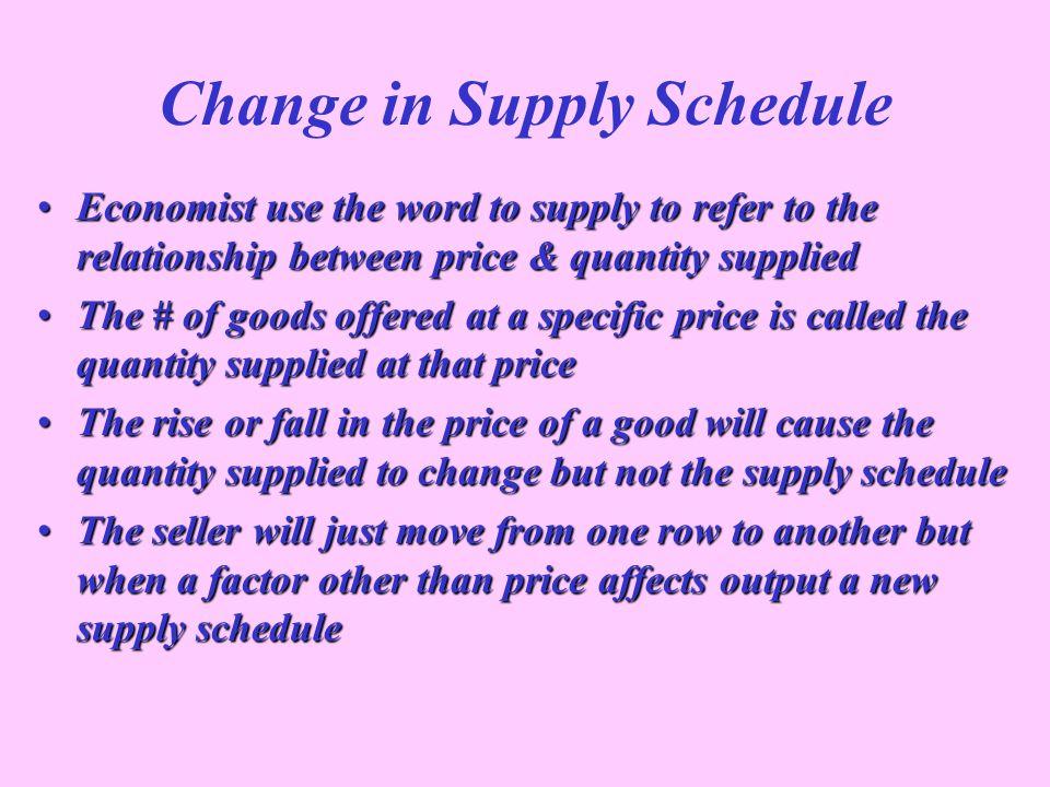 Change in Supply Schedule