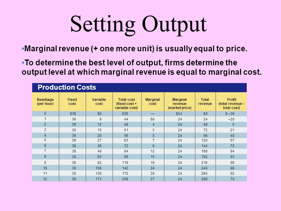Setting Output Marginal revenue (+ one more unit) is usually equal to price.