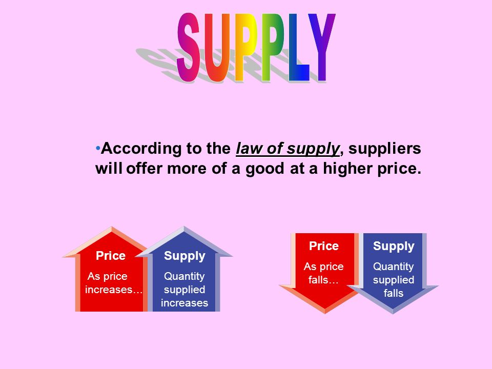 SUPPLY According to the law of supply, suppliers will offer more of a good at a higher price. Price.