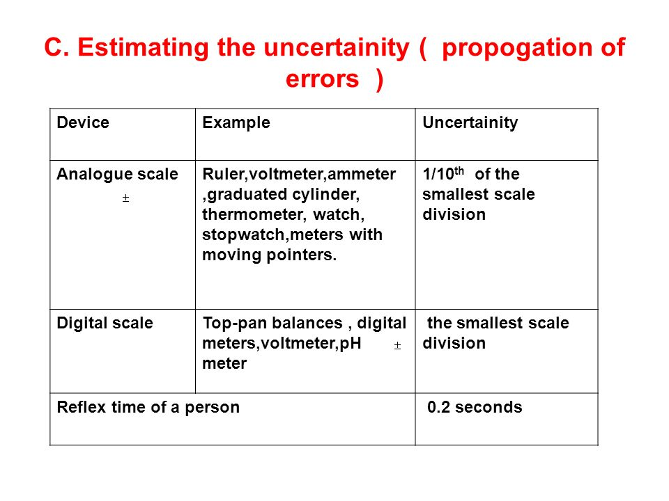 C. Estimating the uncertainity ( propogation of errors )