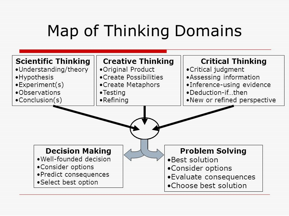 Map of Thinking Domains