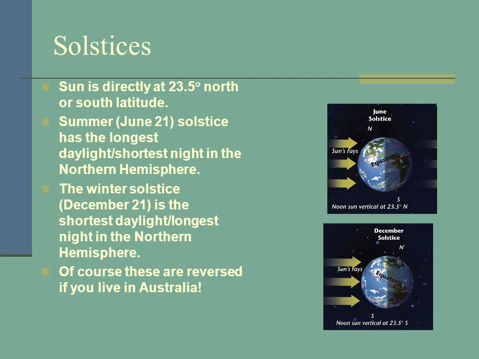 Solstices Sun is directly at 23.5° north or south latitude.