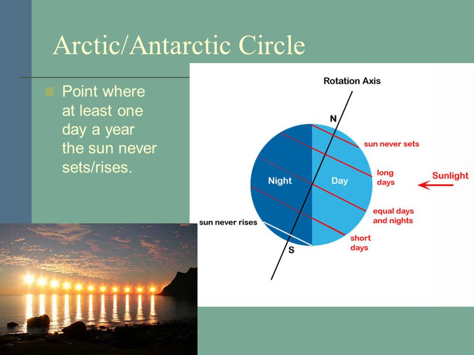 Arctic/Antarctic Circle