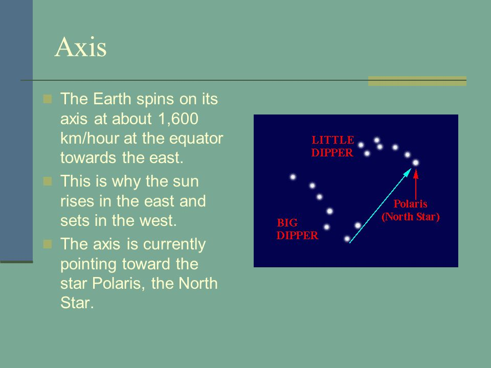 AxisThe Earth spins on its axis at about 1,600 km/hour at the equator towards the east. This is why the sun rises in the east and sets in the west.