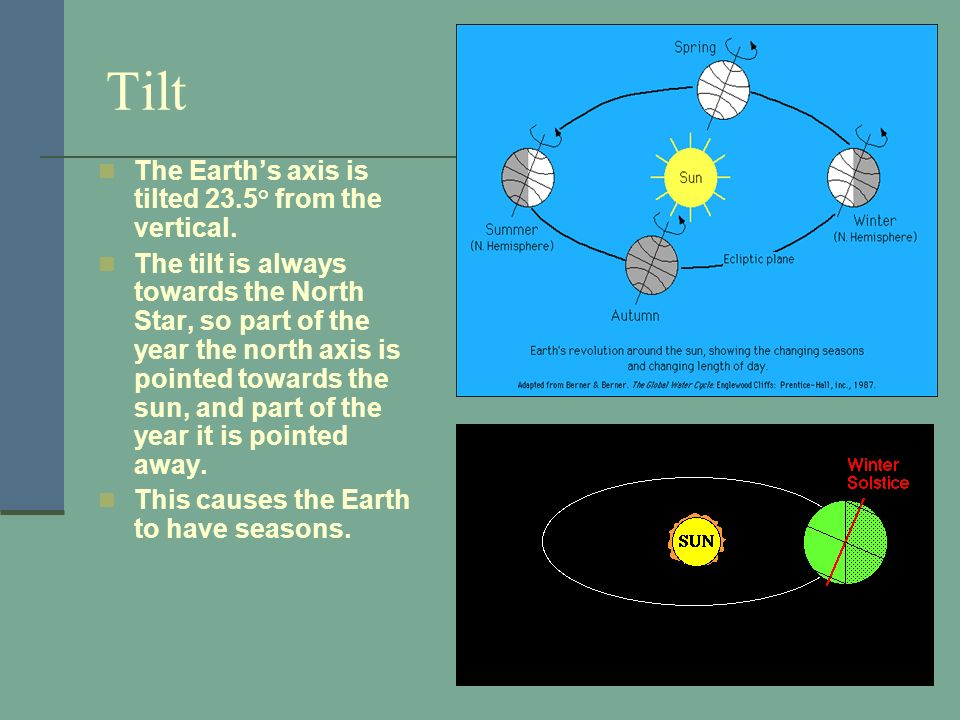 Tilt The Earth's axis is tilted 23.5° from the vertical.