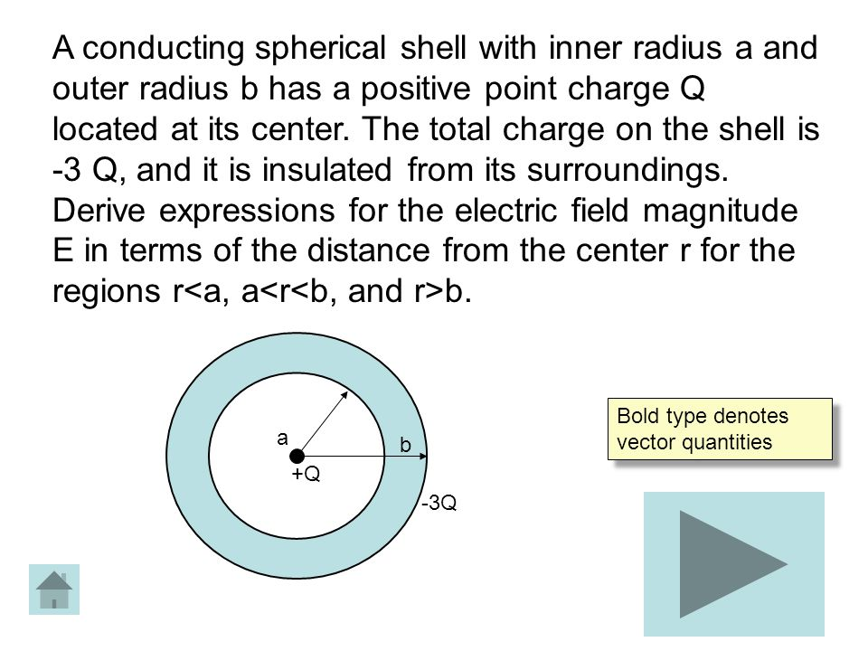 A conducting spherical shell with inner radius a and outer radius b has a positive point charge Q located at its center. The total charge on the shell is -3 Q, and it is insulated from its surroundings. Derive expressions for the electric field magnitude E in terms of the distance from the center r for the regions r<a, a<r<b, and r>b.