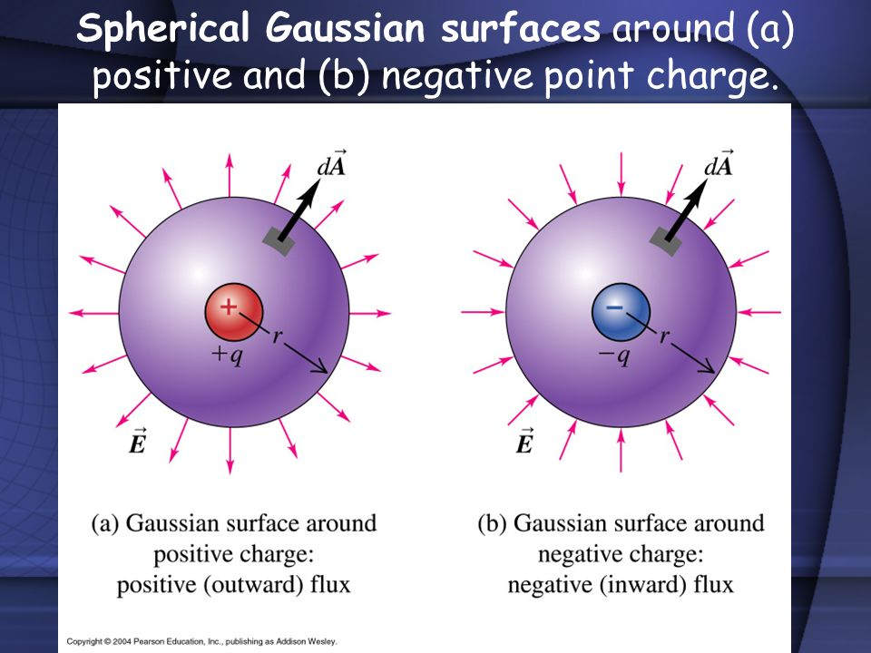 Spherical Gaussian surfaces around (a) positive and (b) negative point charge.