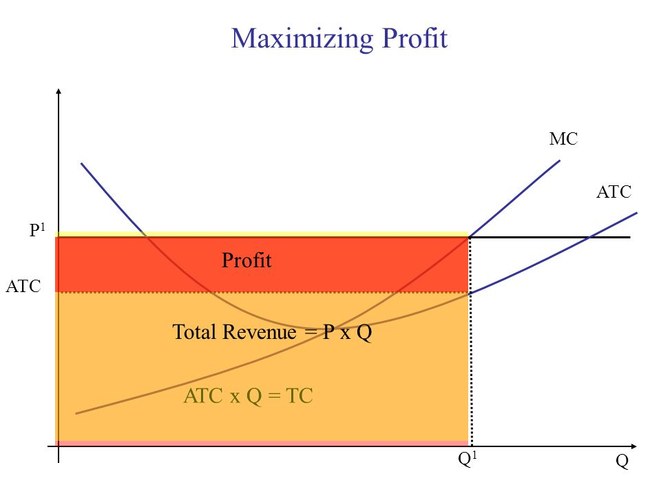 Maximizing Profit Profit Total Revenue = P x Q ATC x Q = TC MC ATC P1