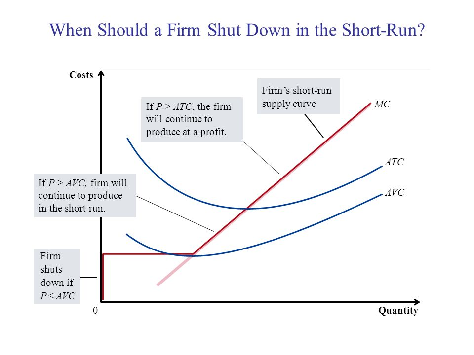 When Should a Firm Shut Down in the Short-Run