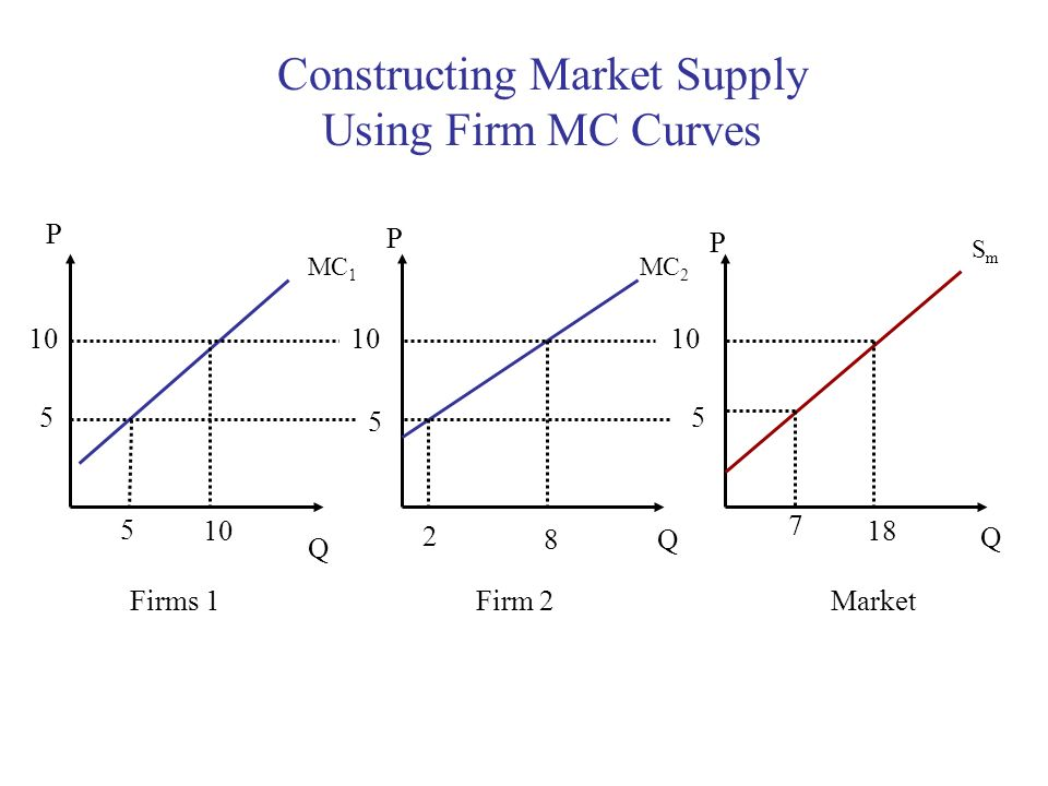 Constructing Market Supply Using Firm MC Curves