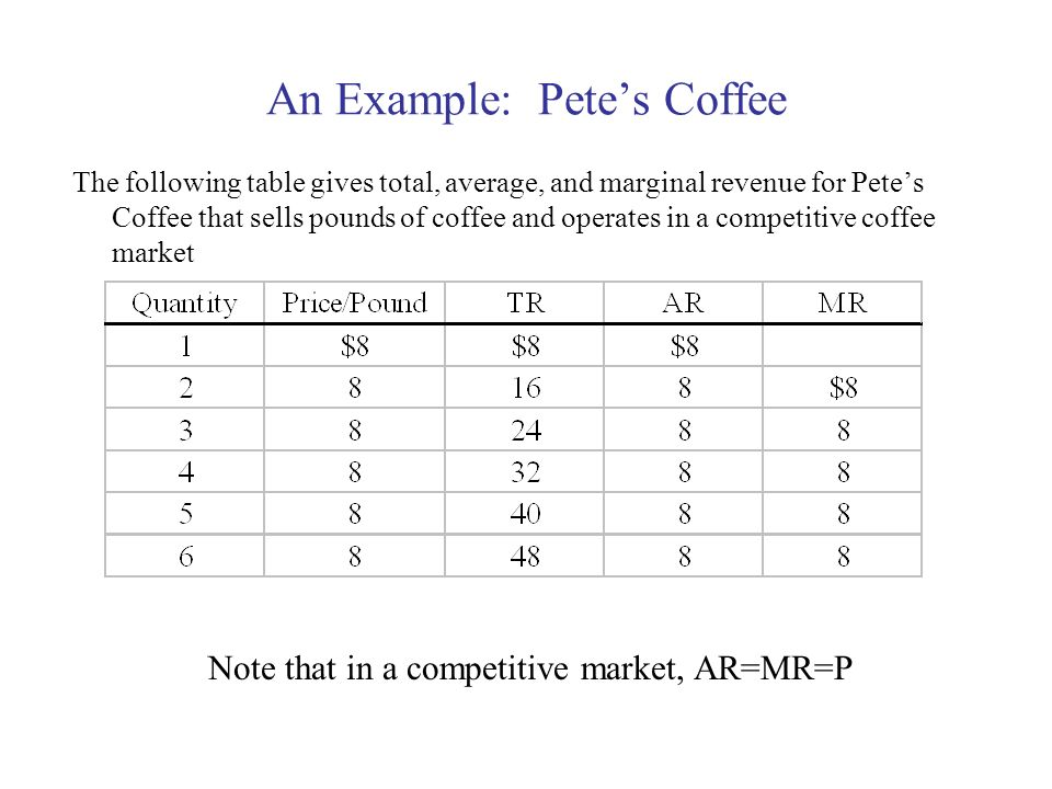 An Example: Pete's Coffee
