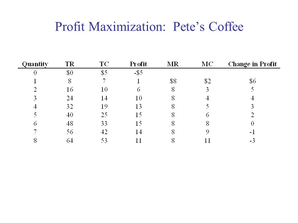 Profit Maximization: Pete's Coffee