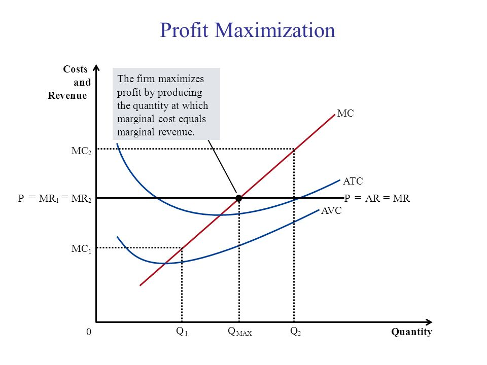 Profit Maximization = Costs The firm maximizes profit by producing