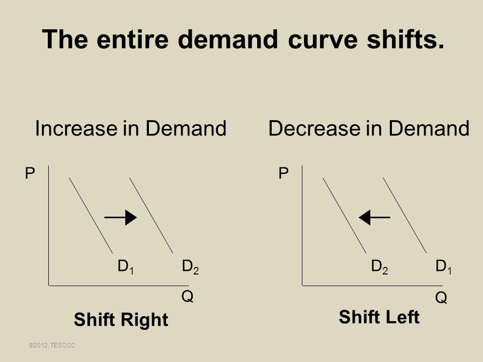 The entire demand curve shifts.