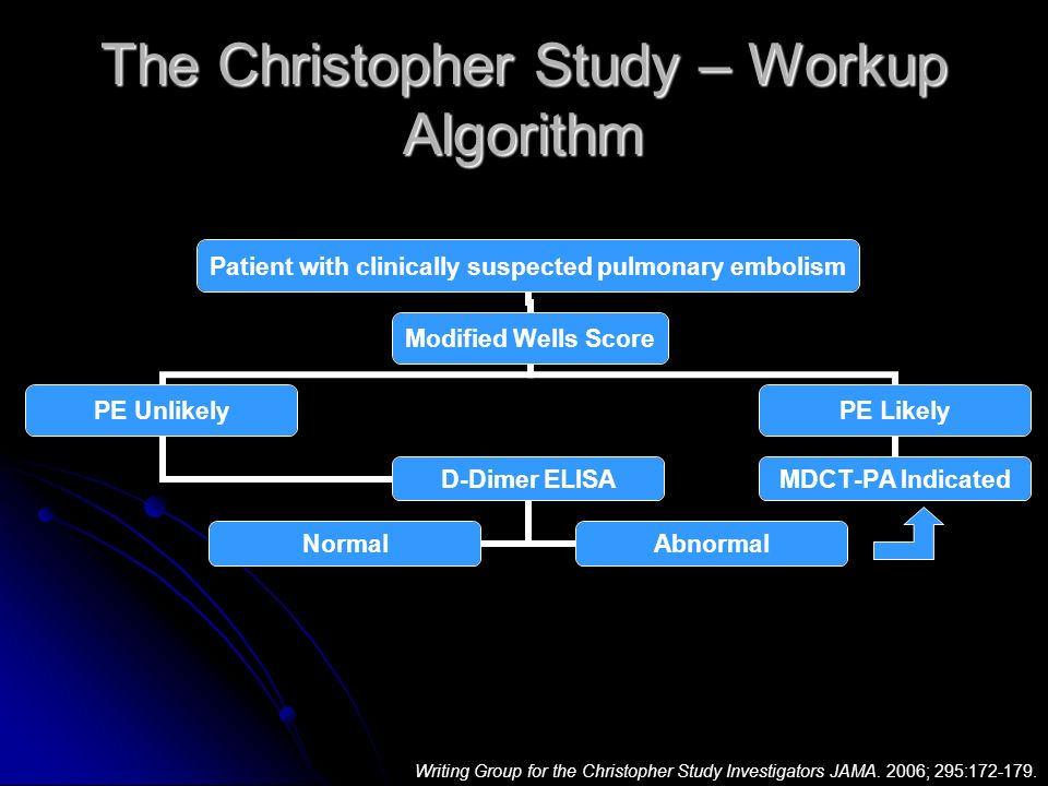 The Christopher Study – Workup Algorithm