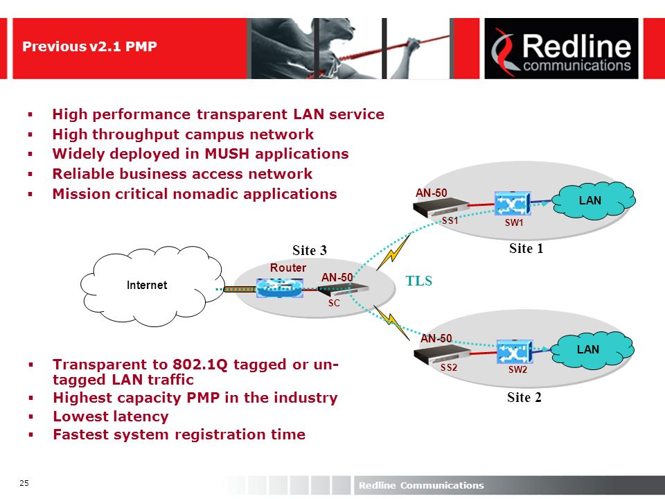 Site 3 Site 1 TLS Site 2 High performance transparent LAN service