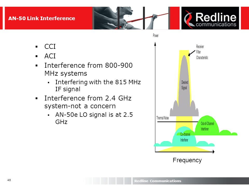 Interference from 800-900 MHz systems