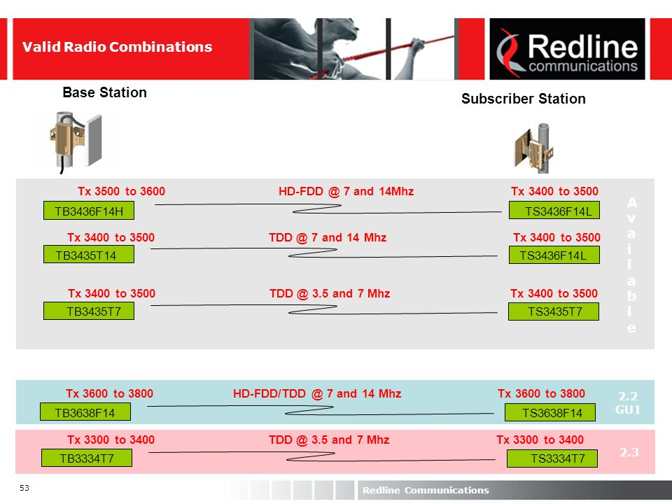 Base Station Subscriber Station Valid Radio Combinations Available