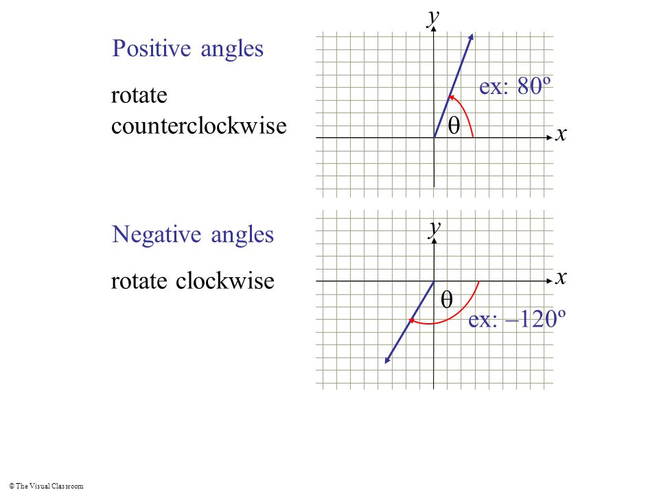 y Positive angles. ex: 80º. rotate counterclockwise. q. x. x. y. Negative angles. rotate clockwise.