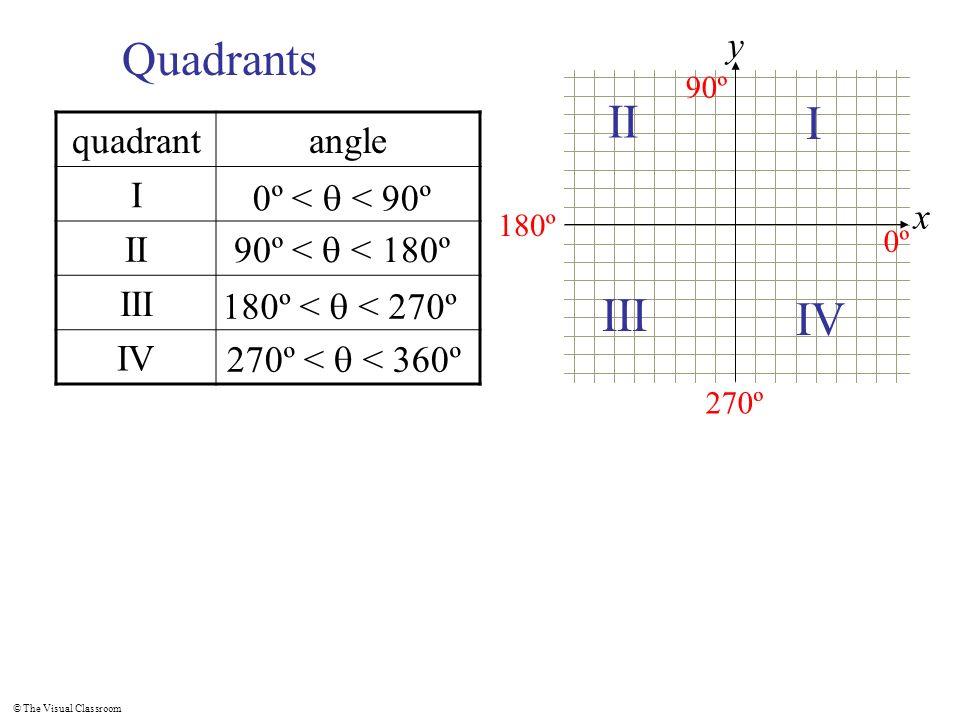 Quadrants II I III IV x y quadrant angle I II III IV